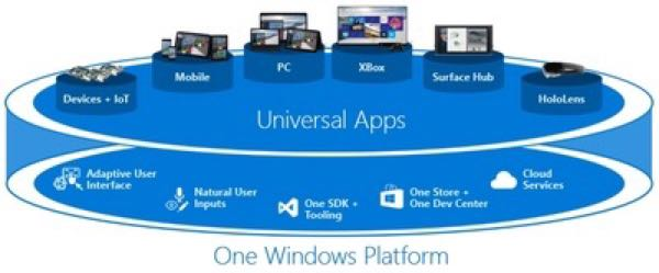 Windows10 Universal Apps