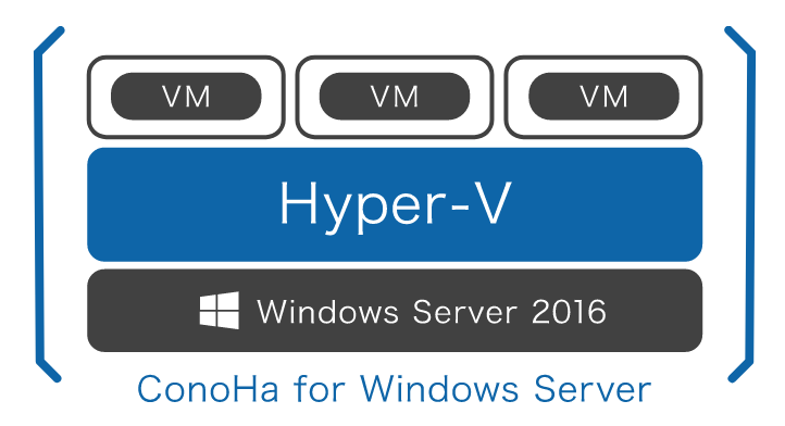 「ConoHa for Windows Server」 という選択