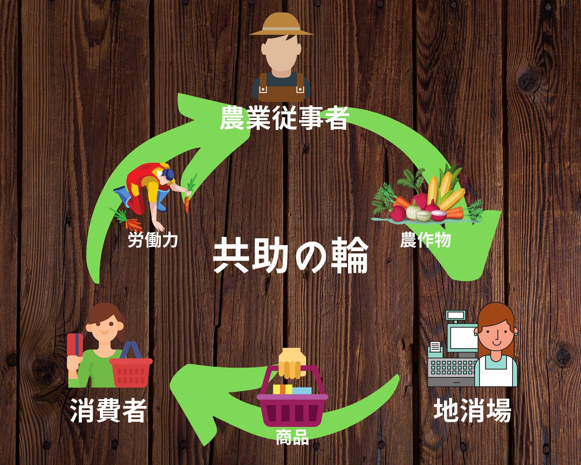 共助を促す地域通貨の実現– Symbolで実現する世界
